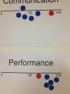Performance on Team